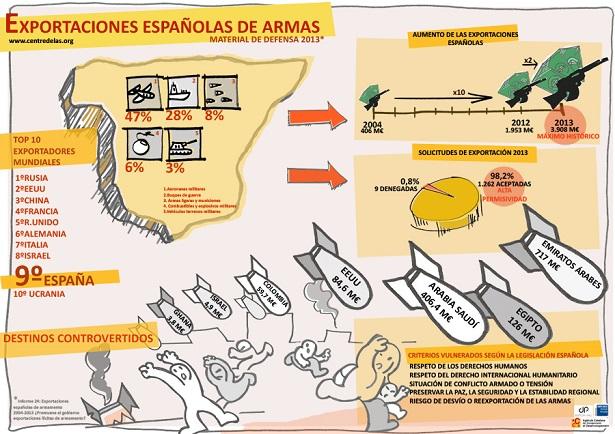 Fuente: http://centredelas.org/es/