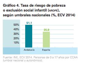 Pobreza Infantil,infancia,AROPE,Andalucía