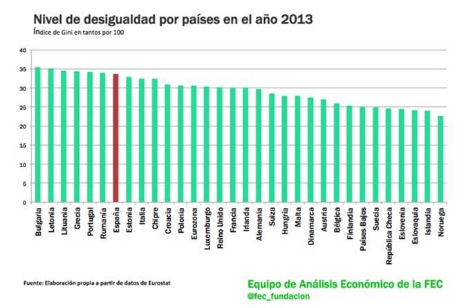 Desigualdad por paises 2013