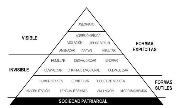 Pirámide machismo, violencia género