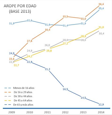 Porcentaje población en riesgo de pobreza o exclusión social por tramos de edad
