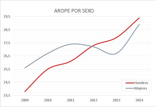 Porcentaje personas en pobreza o exclusión social por sexo. España