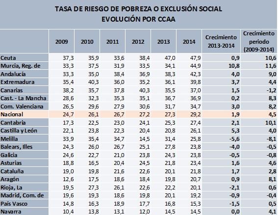 AROPE por CCAA 2009 a 2014