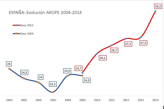 Porcentaje de personas en riesgo de pobreza o exclusión social España