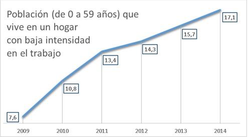 Intensidad laboral España 2009 a 2014