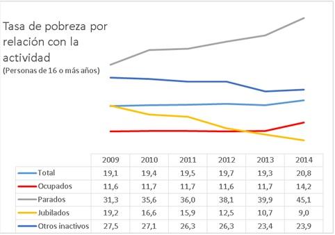 Pobreza y actividad 2009 a 2014