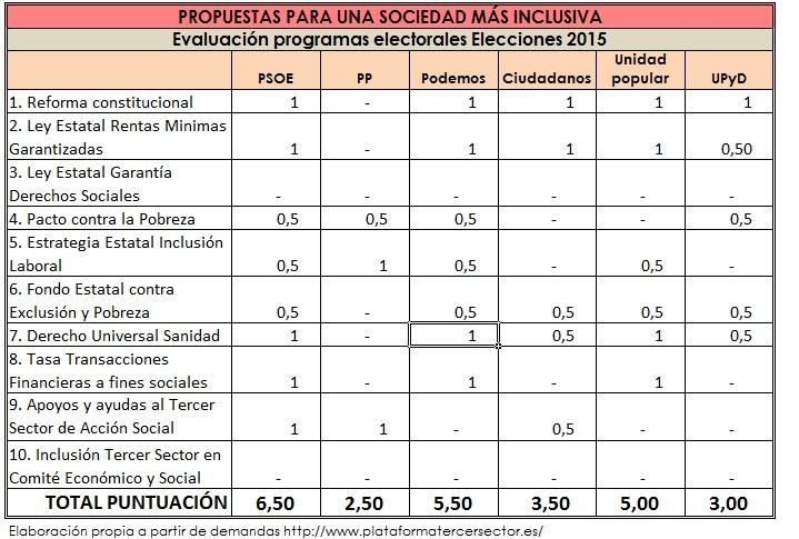 Propuestas 20D Plataforma Tercer Sector. Evaluacion