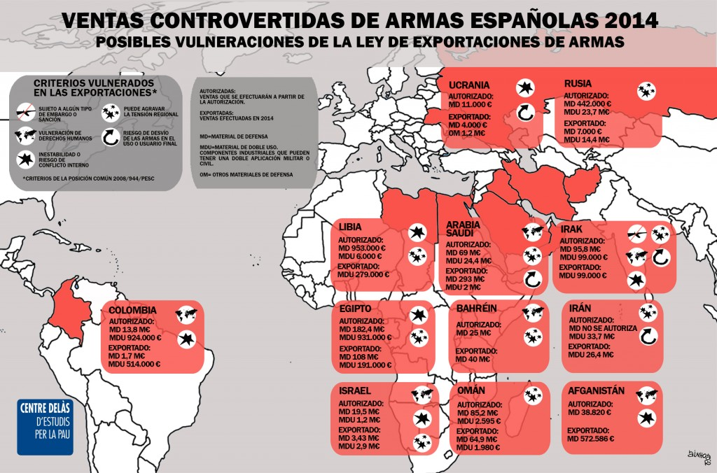 Armas Exports Controvertidas 14CAS