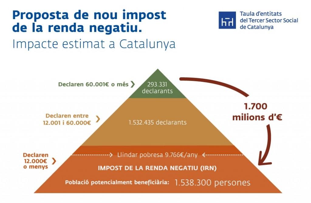 Impuesto de la Renta Negativo Taula Catalunya