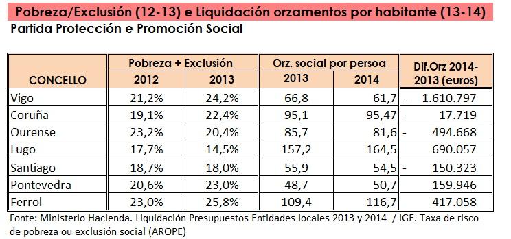 AROPE e Orz 2013 2014 Concellos