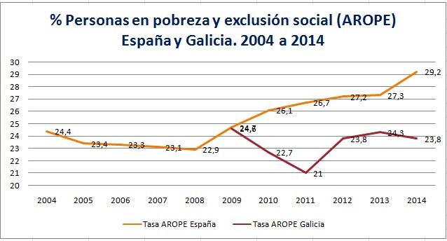 Evol AROPE España Galicia 2004 a 2014