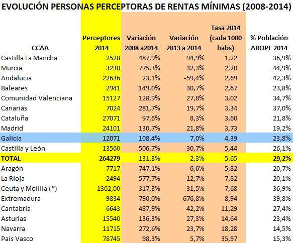 Evolución-Rentas-Minimas-2008-a-2014