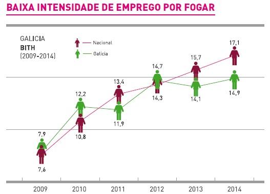 Intensidad laboral España Galicia 2009 a 2014