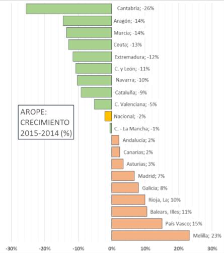Variación 2015/2014 % personas en riesgo pobreza o exclusión