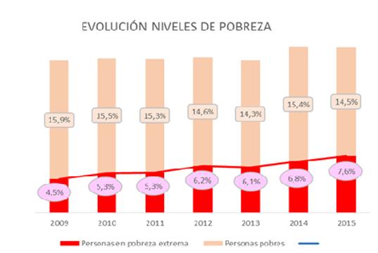 2016-pobreza-relativa-y-severa