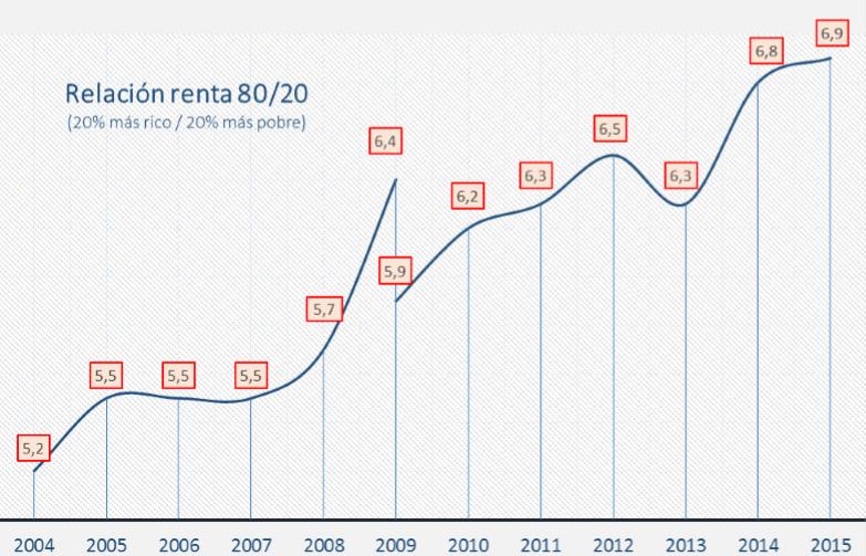 2016-relacion-renta-80-20