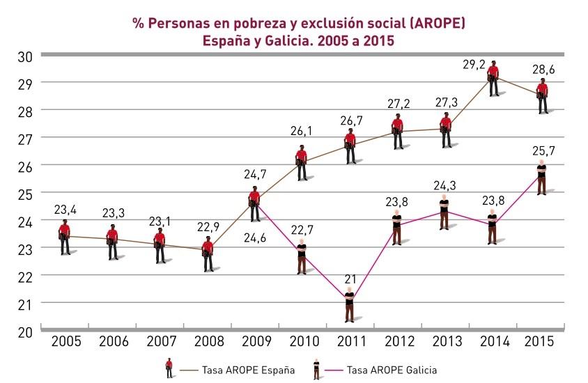 evol-arope-espana-galicia-2005-a-2015-bonito