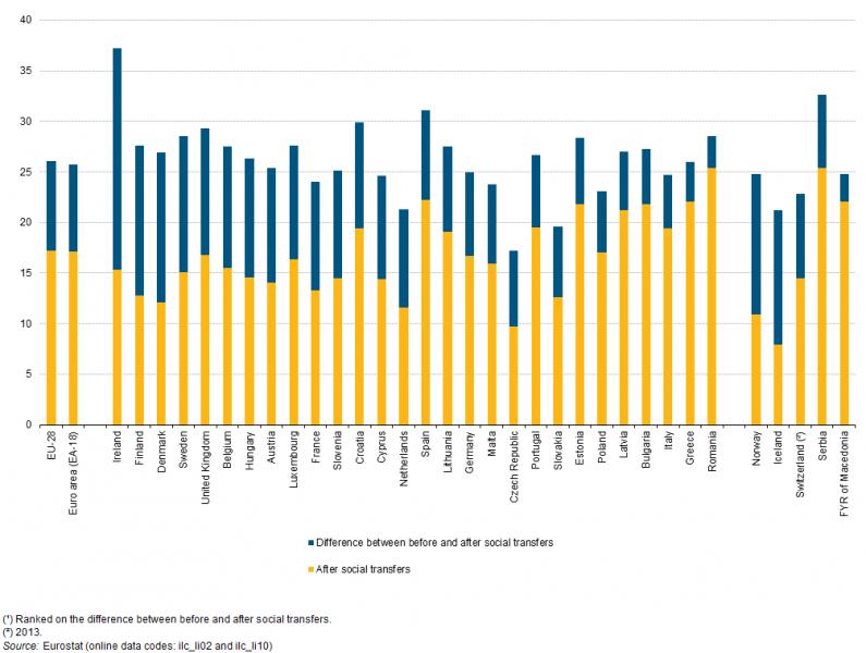 riesgo-de-pobreza-antes-y-despues-de-transferencias-sociales-ue-2016