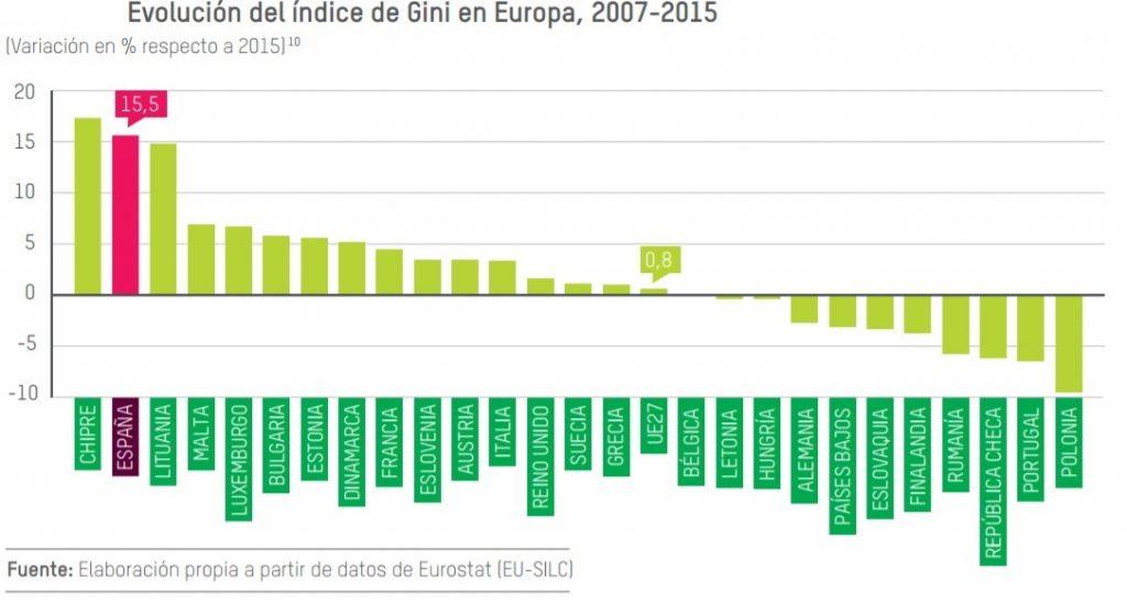 Desigualdad Gini paises europeoas 2007-2015