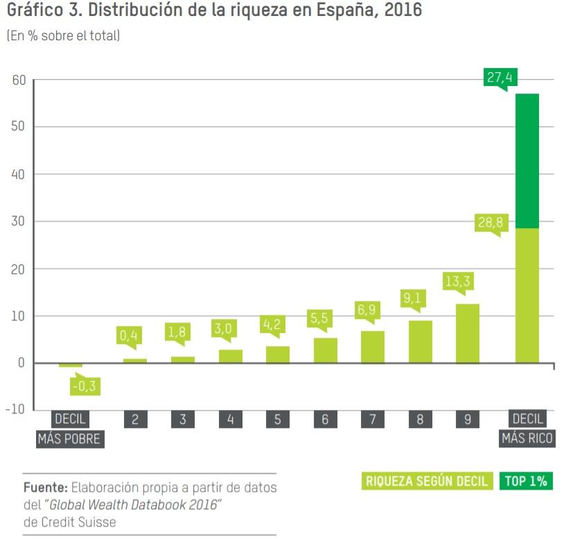 Desigualdad riqueza España 2016