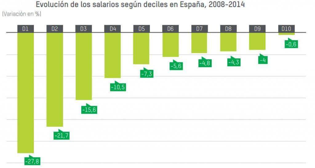 Fuente: Muestra Continua de Vidas Laborales (Ministerio de Empleo y Seguridad Social) / Oxfam Intermon