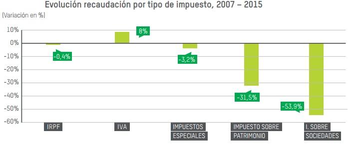 Fuente: Oxfam Intermon a partir de datos de Agencia Tributaria