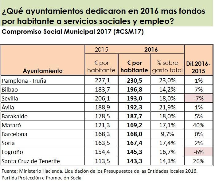 ¿Ayuntamientos comprometidos contra la pobreza? #CSM17