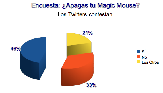 grafico-apagar-magic-mouse
