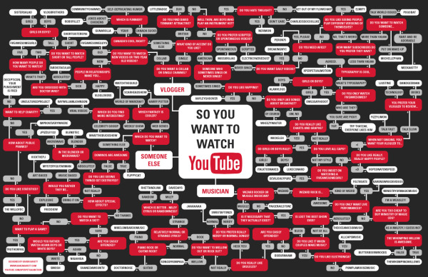 youtube-diagrama-flujo-infografia