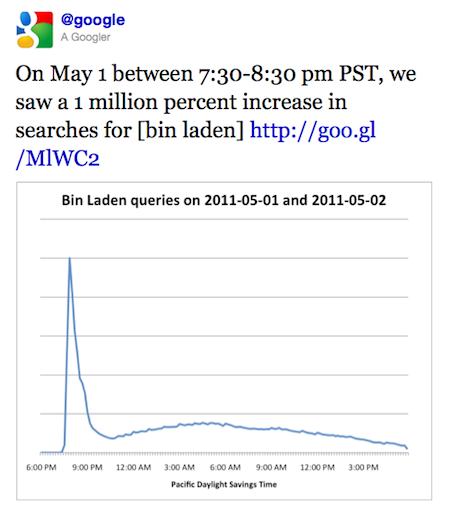 Bin Laden. Buscado en Google más que nunca. Tweet gráfico