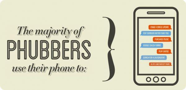Phubbers-Usos